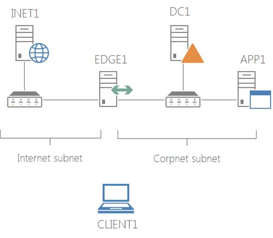 Base Configuration