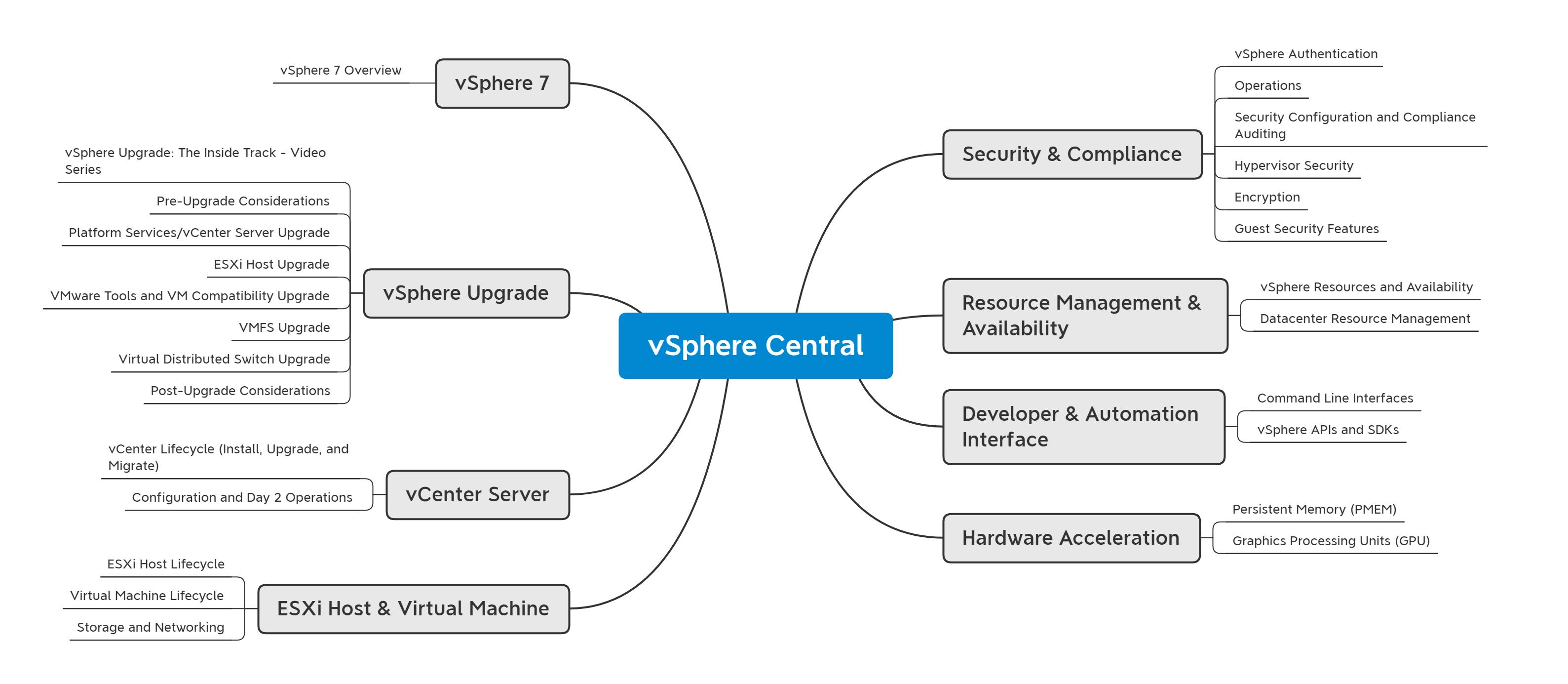 vSphere Central Mind Map